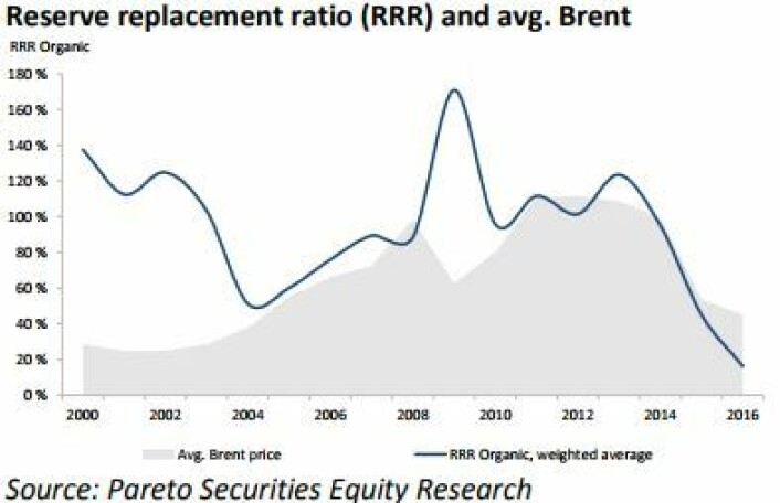 Kilde: Pareto Securities Equity Research